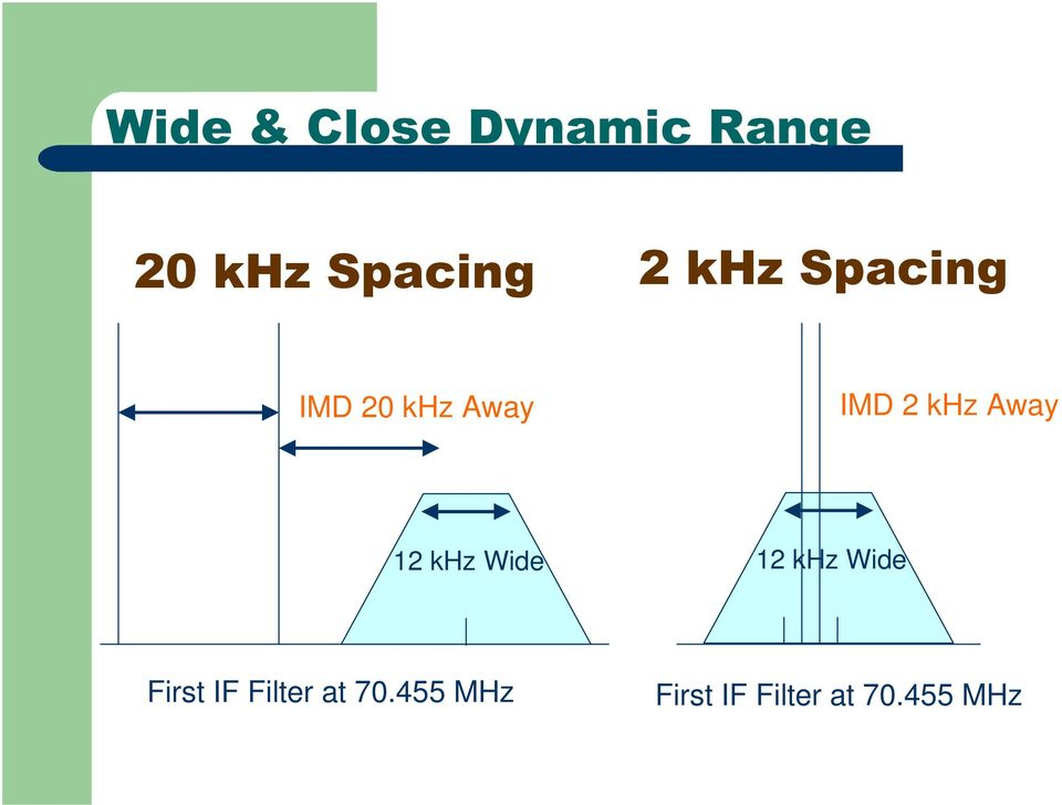 Away 12 khz Wide 12 khz Wide First IF