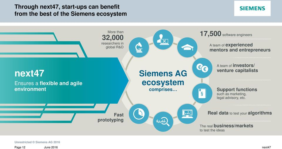 Siemens AG ecosystem comprises A team of investors/ venture capitalists Support functions such as marketing, legal