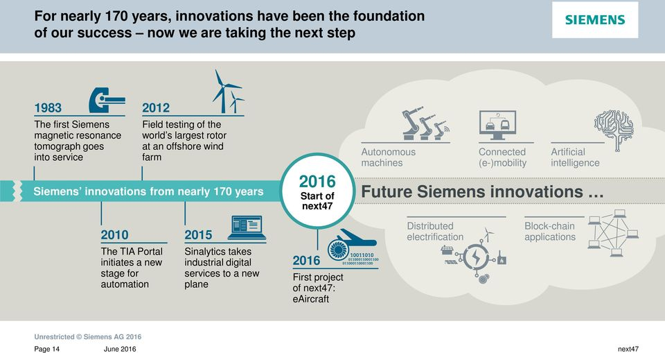 of Autonomous machines Connected (e-)mobility Artificial intelligence Future Siemens innovations 2010 2015 Distributed electrification Block-chain