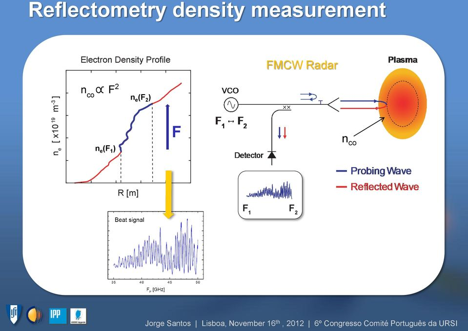 Density Profile FMCW Radar n co F 2