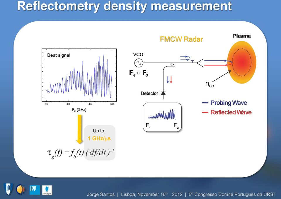 measurement FMCW