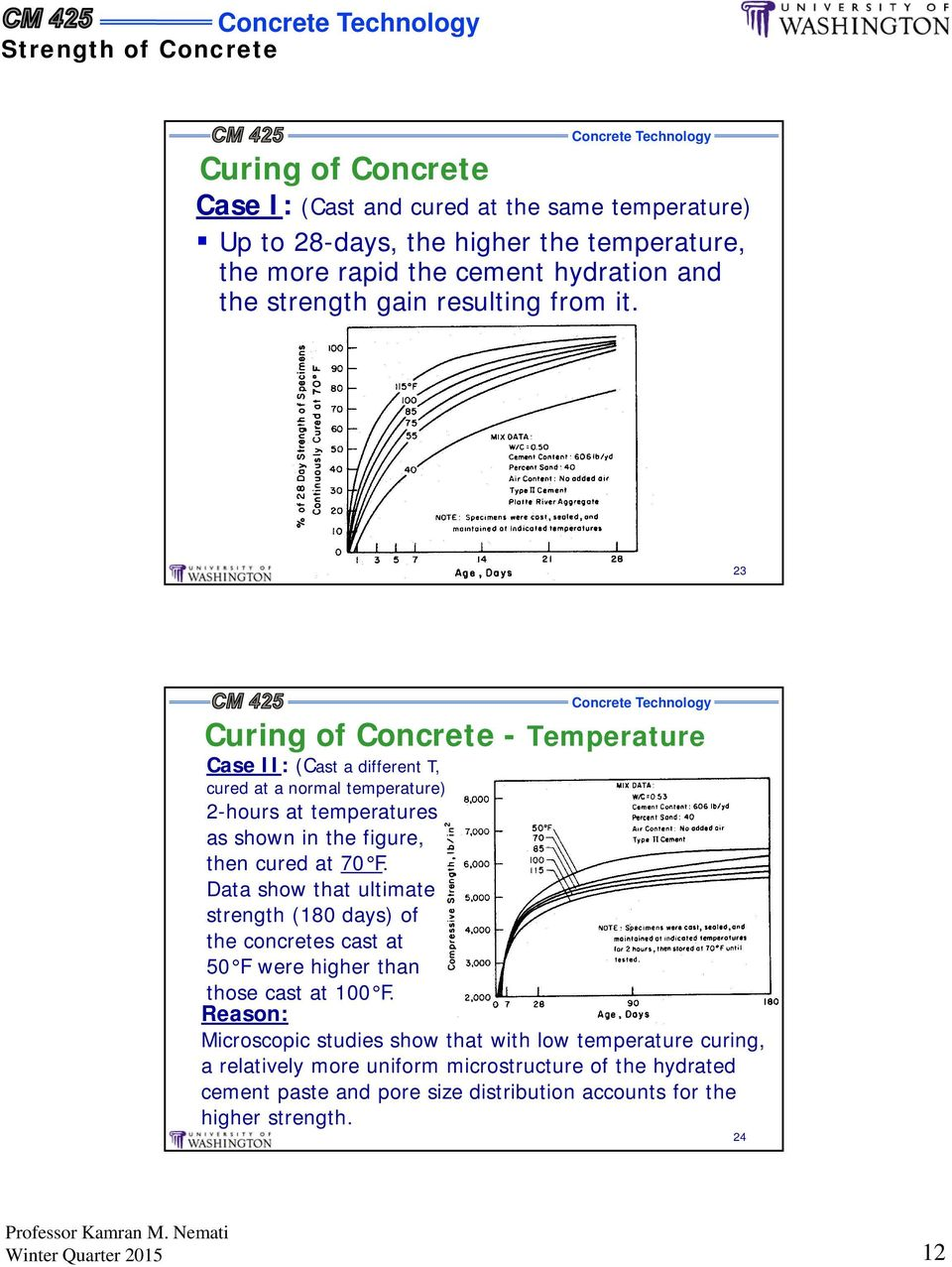 23 Curing of Concrete - Temperature Case II: (Cast a different T, cured at a normal temperature) 2-hours at temperatures as shown in the figure, then cured at 70 F.