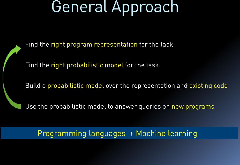model over the representation and existing code Use the probabilistic