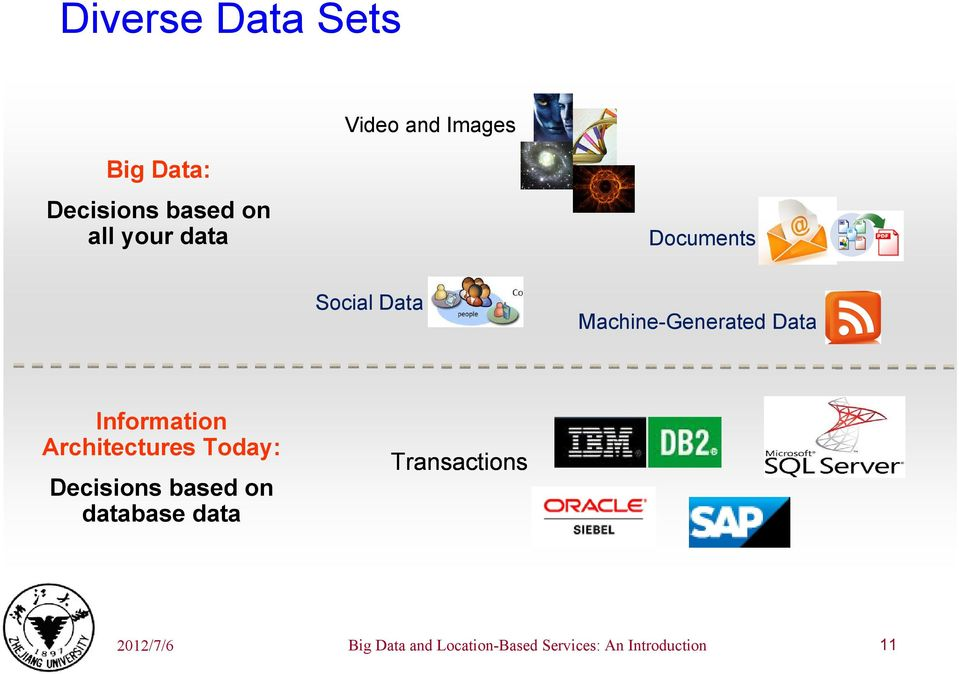 Information Architectures Today: Decisions based on database data