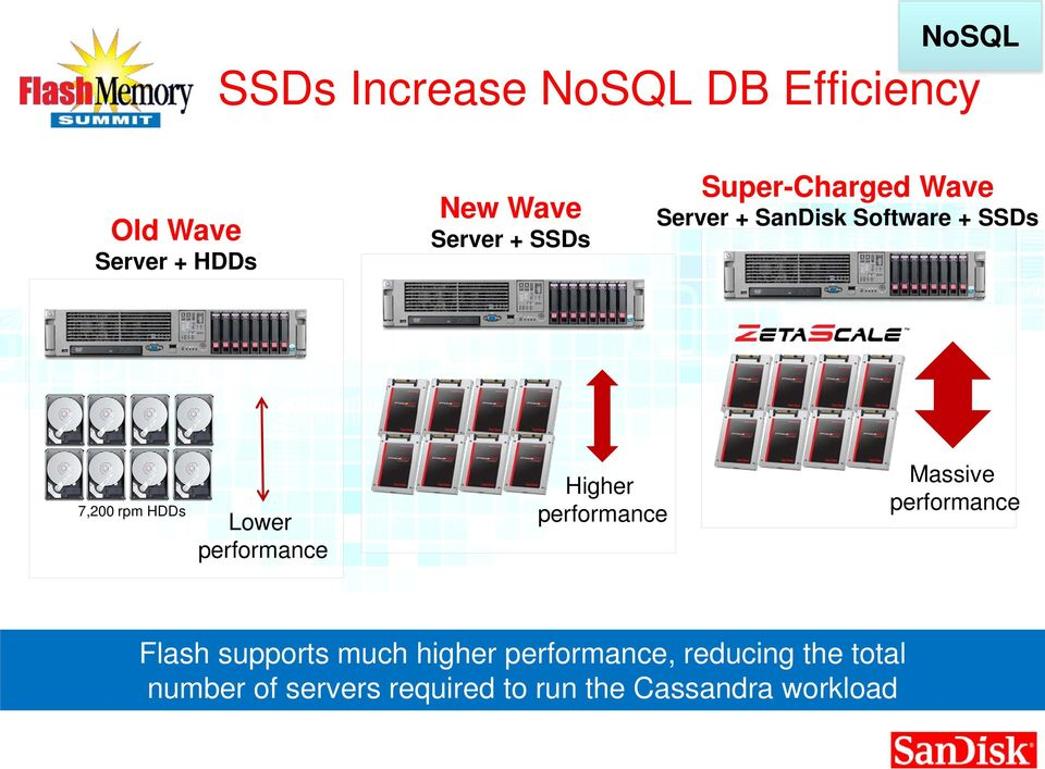 performance Higher performance Massive performance Flash supports much higher