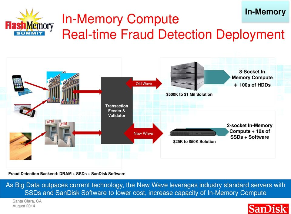 Fraud Detection Backend: DRAM + SSDs + SanDisk Software As Big Data outpaces current technology, the New Wave leverages industry