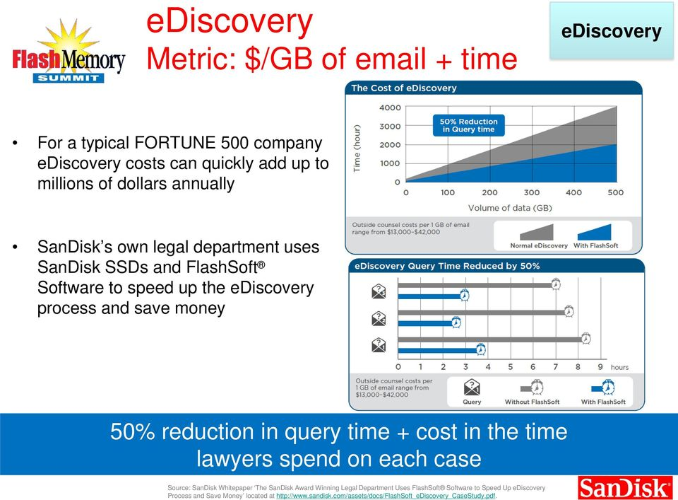 reduction in query time + cost in the time lawyers spend on each case Source: SanDisk Whitepaper The SanDisk Award Winning Legal Department