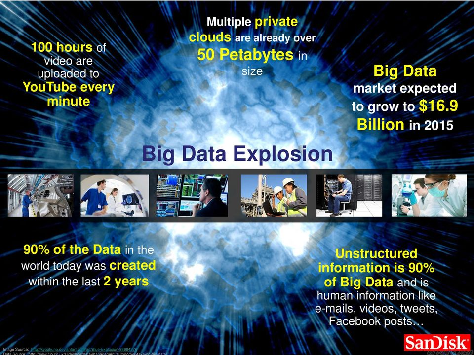 9 Billion in 2015 90% of the Data in the world today was created within the last 2 years Unstructured