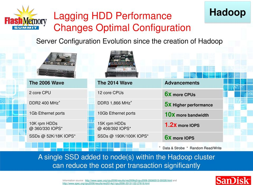 2x more IOPS SSDs @ 52K/18K IOPS* SSDs @ 190K/100K IOPS* 6x more IOPS Data & Strobe * Random Read/Write A single SSD added to node(s) within the Hadoop cluster can reduce the cost per