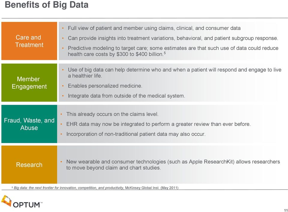 5 Member Engagement Use of big data can help determine who and when a patient will respond and engage to live a healthier life. Enables personalized medicine.