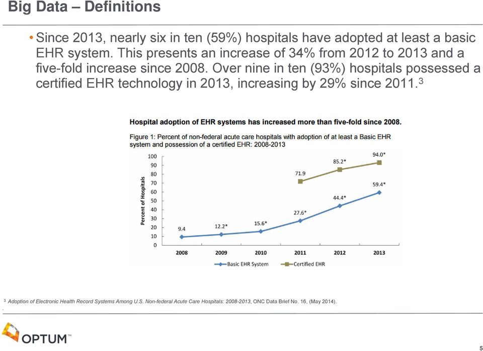Over nine in ten (93%) hospitals possessed a certified EHR technology in 2013, increasing by 29% since 2011.
