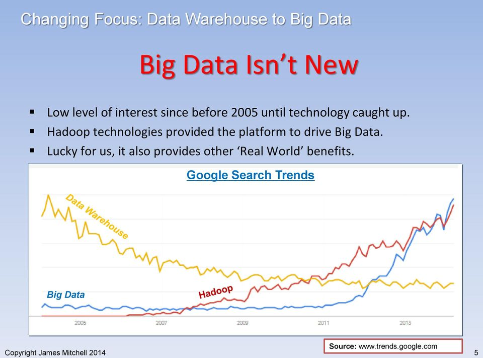 Hadoop technologies provided the platform to drive Big Data.