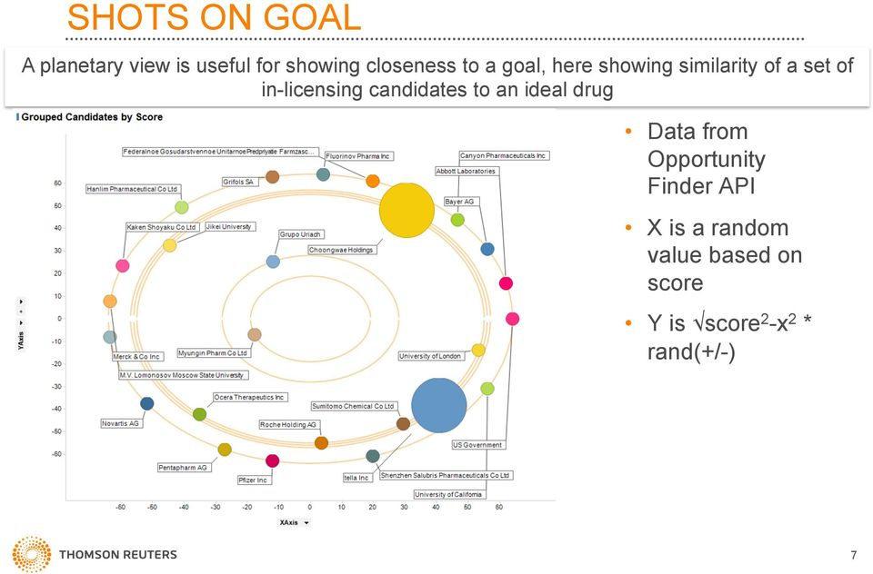 candidates to an ideal drug Data from Opportunity Finder API X