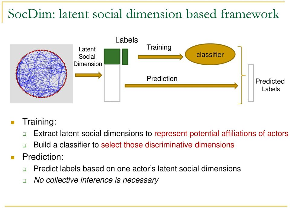 potential affiliations of actors Build a classifier to select those discriminative dimensions