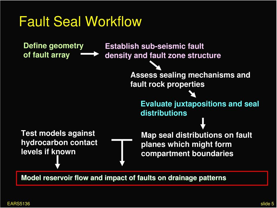 distributions Test models against hydrocarbon contact levels if known Map seal distributions on fault