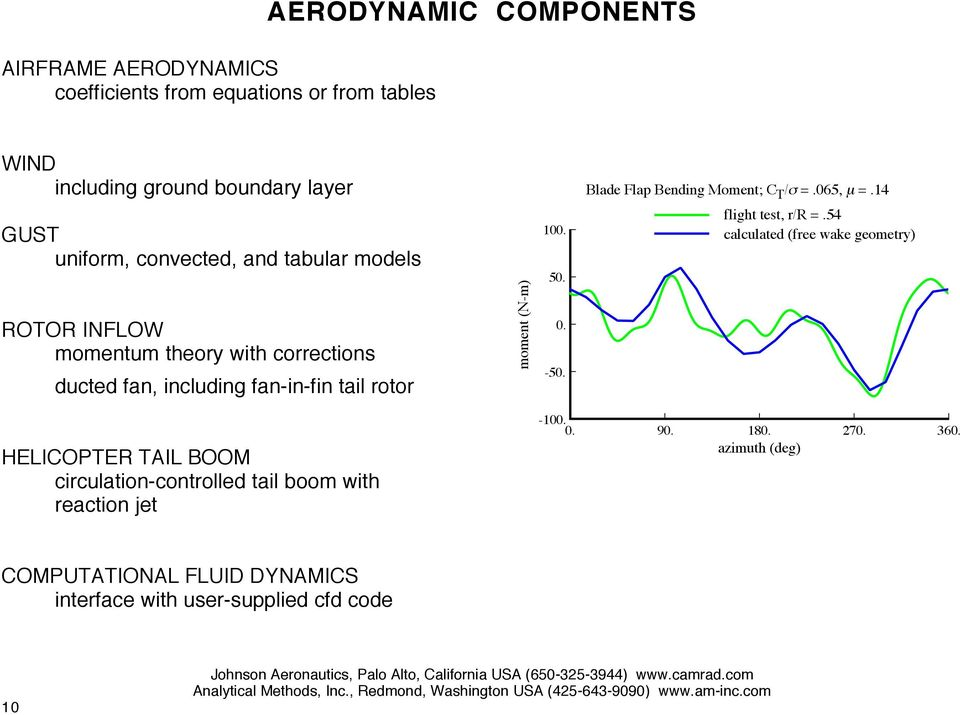 14 GUST uniform, convected, and tabular models ROTOR INFLOW momentum theory with corrections ducted fan, including fan-in-fin tail rotor moment