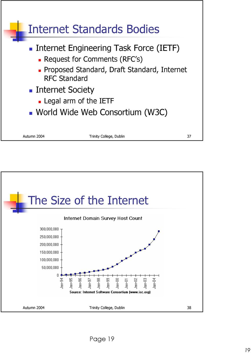 Society Legal arm of the IETF World Wide Web Consortium (W3C) Autumn 2004 Trinity
