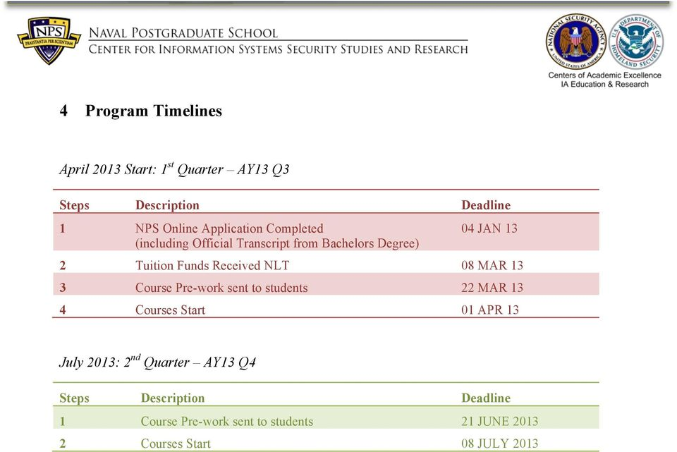 Received NLT 08 MAR 13 3 Course Pre-work sent to students 22 MAR 13 4 Courses Start 01 APR 13 July 2013: 2