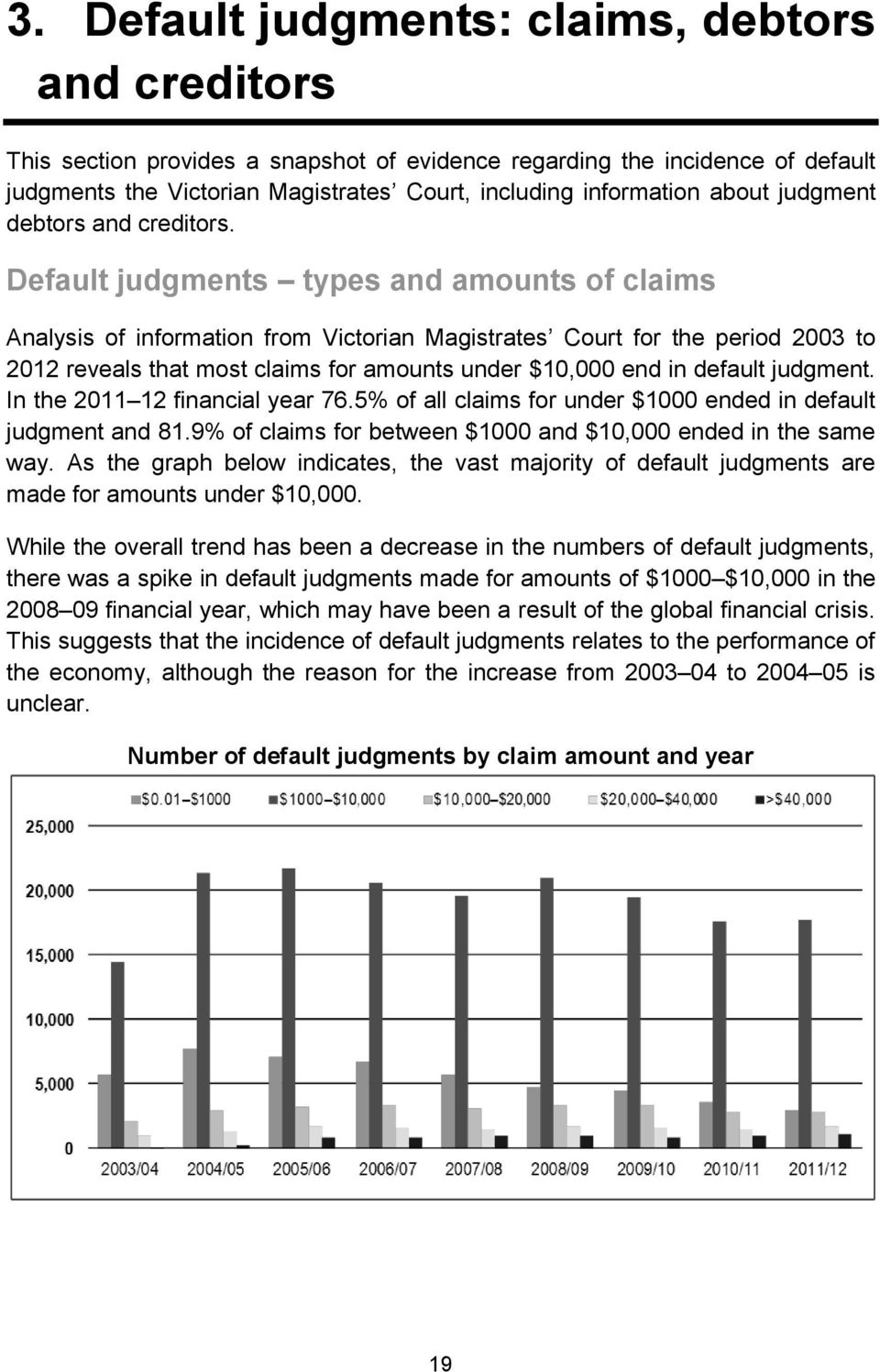 Default judgments types and amounts of claims Analysis of information from Victorian Magistrates Court for the period 2003 to 2012 reveals that most claims for amounts under $10,000 end in default