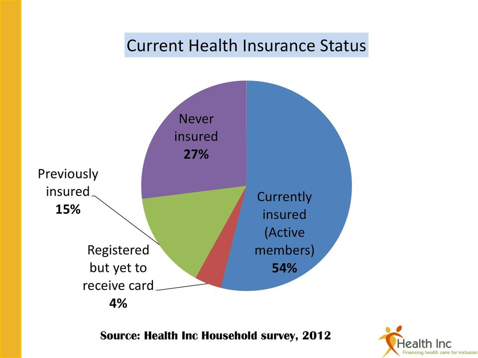 4% Never insured 27% Currently insured (Active