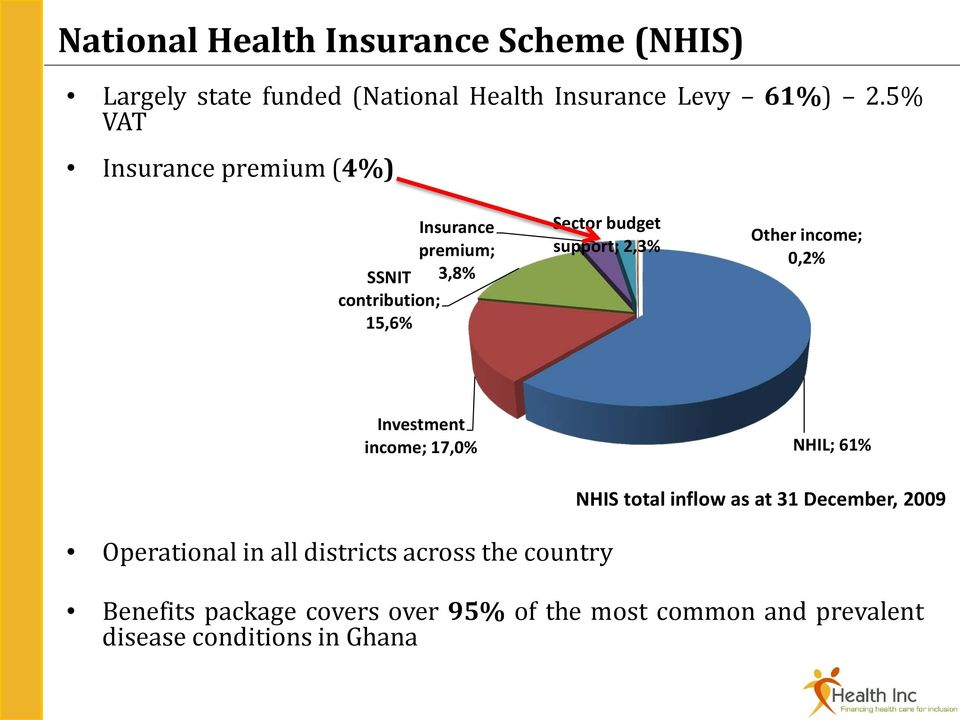 Other income; 0,2% Investment income; 17,0% NHIL; 61% Operational in all districts across the country NHIS