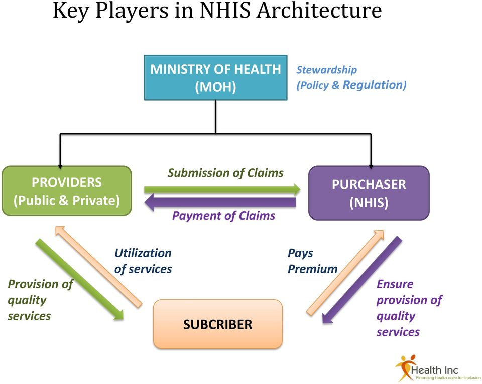 Payment of Claims PURCHASER (NHIS) Provision of quality services