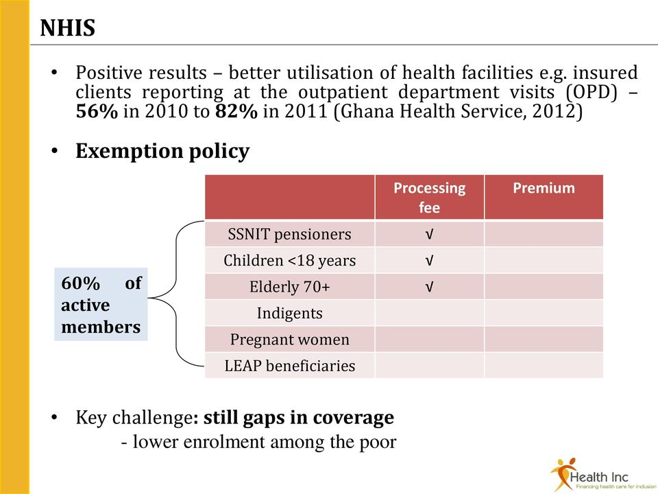 Health Service, 2012) Exemption policy 60% of active members SSNIT pensioners Children <18 years