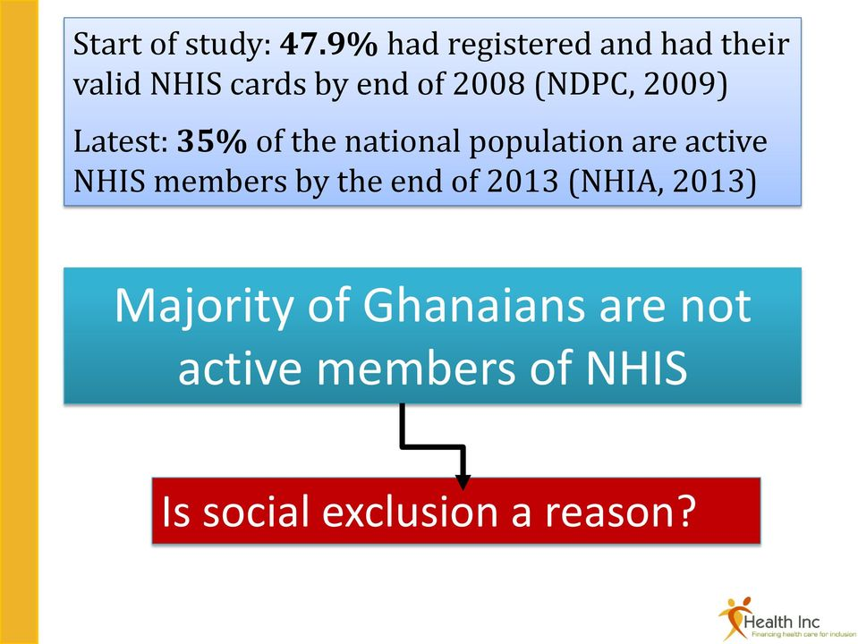 (NDPC, 2009) Latest: 35% of the national population are active NHIS