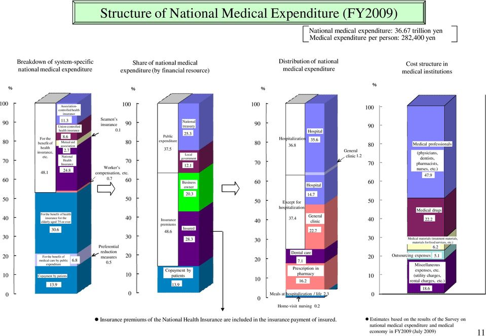 national medical expenditure Cost structure in medical institutions % % % % 100 90 80 70 60 50 40 30 20 10 0 For the benefit of health insurance, etc. 48.1 Copayment by patients 13.