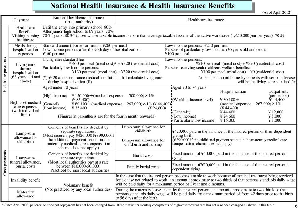Insurance Benefits (As of April 2012) National healthcare insurance (local authority) Healthcare insurance Until the entry into primary school: 80% After junior high school to 69 years: 70% 70-74
