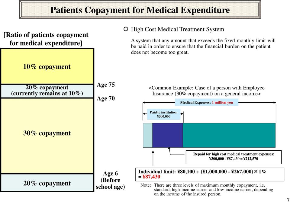 10% copayment 20% copayment (currently remains at 10%) Age 75 Age 70 <Common Example: Case of a person with Employee Insurance (30% copayment) on a general income> Medical Expenses: 1 million yen