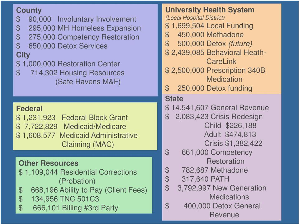 668,196 Ability to Pay (Client Fees) $ 134,956 TNC 501C3 $ 666,101 Billing #3rd Party University Health System (Local Hospital District) $ 1,699,504 Local Funding $ 450,000 Methadone $ 500,000 Detox