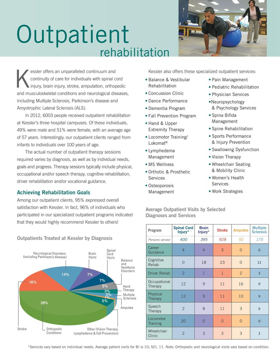 In 2012, 6003 people received outpatient rehabilitation at Kessler s three hospital campuses. Of these individuals, 49% were male and 51% were female, with an average age of 57 years.