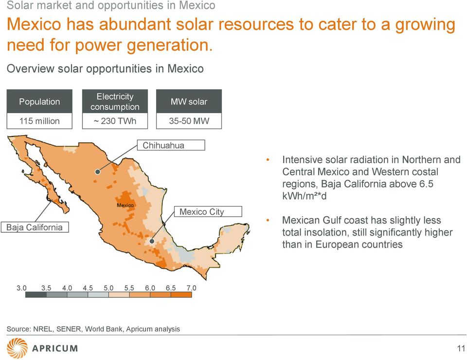 Chihuahua Mexico City Intensive solar radiation in Northern and Central Mexico and Western costal regions, Baja California above 6.