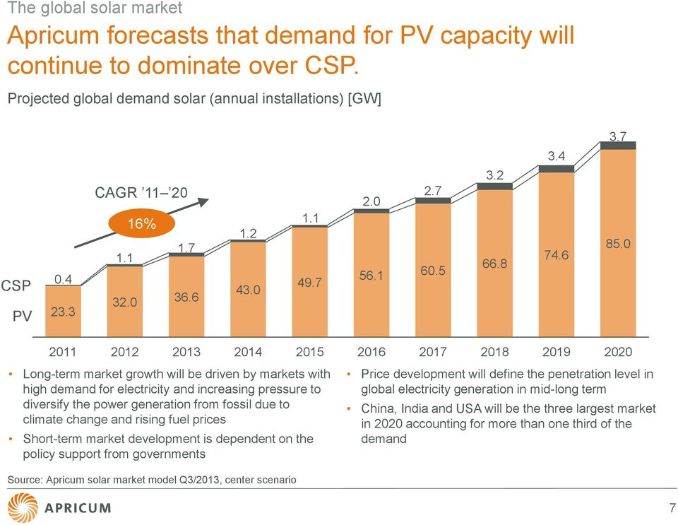 0 2011 2012 2013 2014 2015 2016 2017 2018 2019 2020 Long-term market growth will be driven by markets with high demand for electricity and increasing pressure to diversify the power generation from