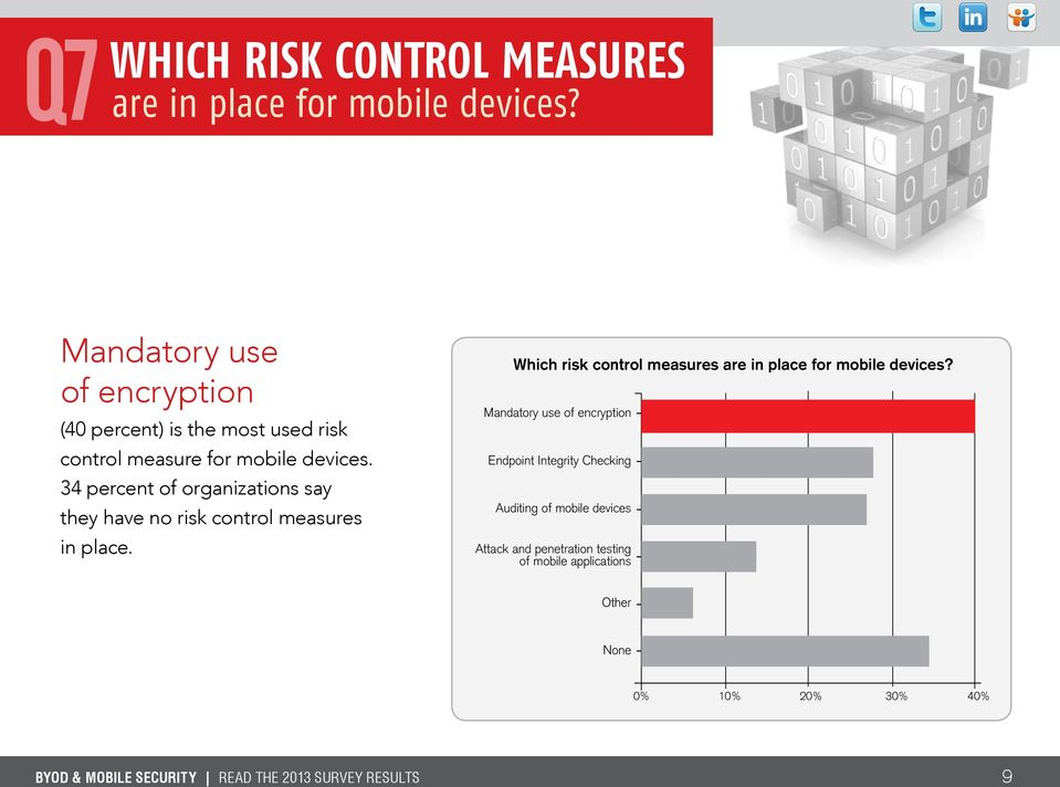 34 percent of organizations say they have no risk control measures in place.