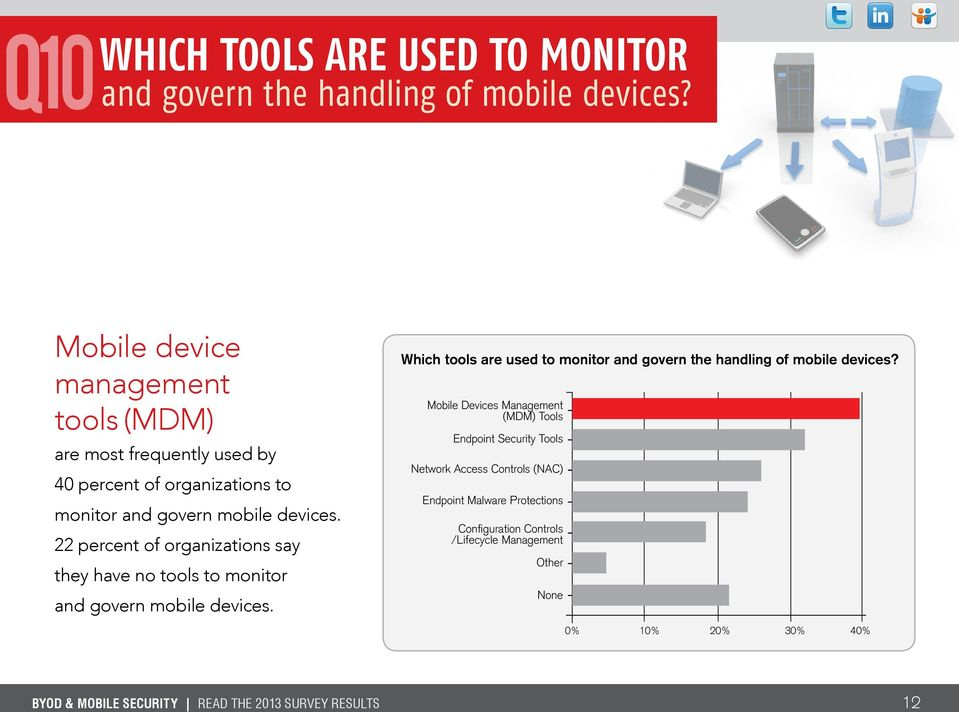 22 percent of organizations say they have no tools to monitor and govern mobile devices.