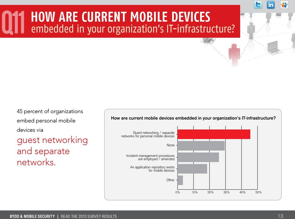 How are current mobile devices embedded in your organization s IT-infrastructure?