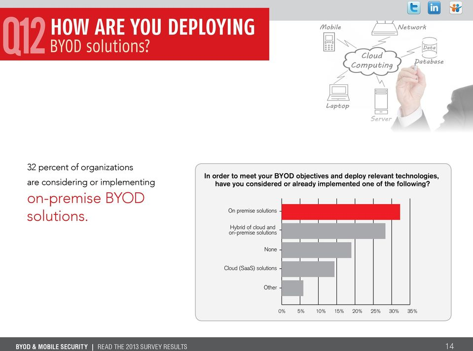 In order to meet your BYOD objectives and deploy relevant technologies, have you considered or already