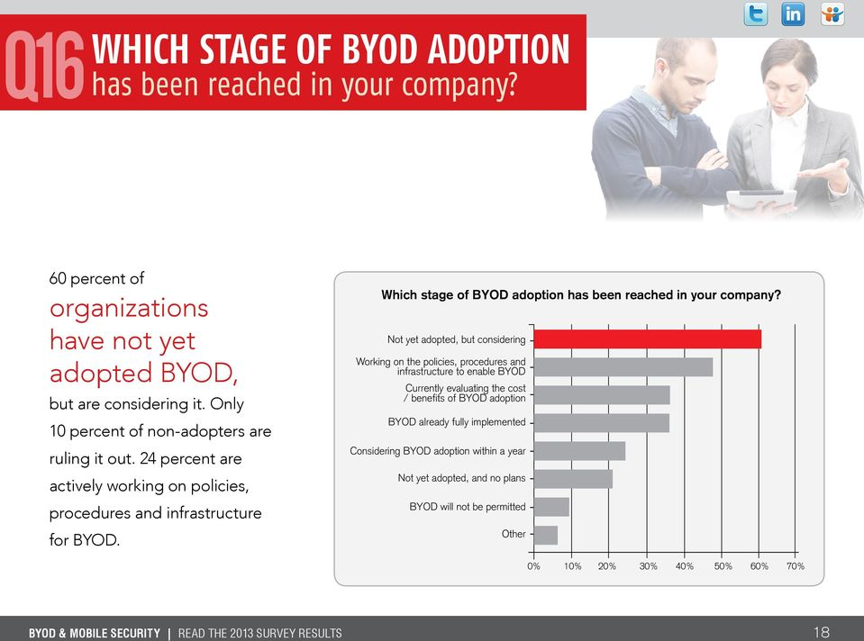 Which stage of BYOD adoption has been reached in your company?