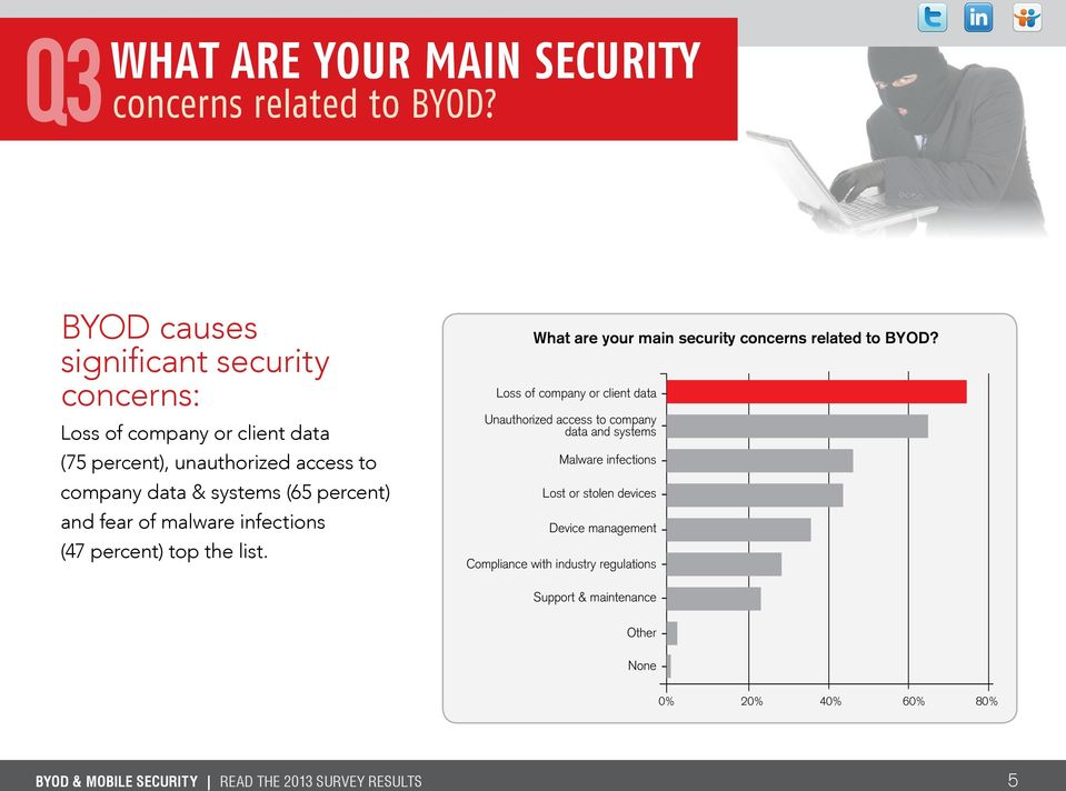 data & systems (65 percent) and fear of malware infections (47 percent) top the list. What are your main security concerns related to BYOD?
