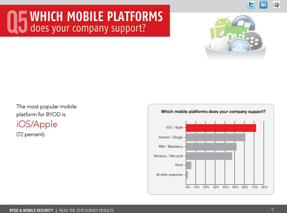 percent). Which mobile platforms does your company support?