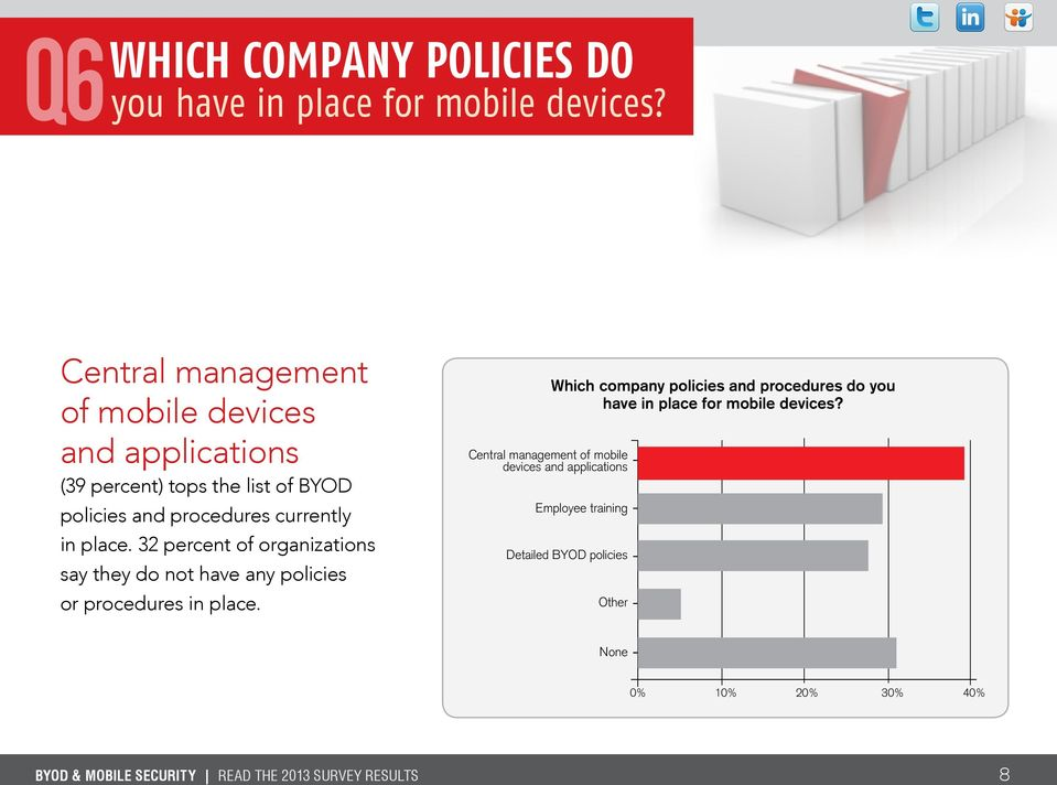 32 percent of organizations say they do not have any policies or procedures in place.