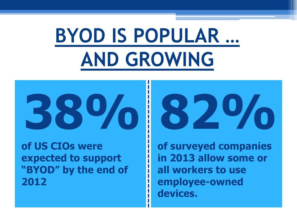 2012 82% of surveyed companies in 2013 allow