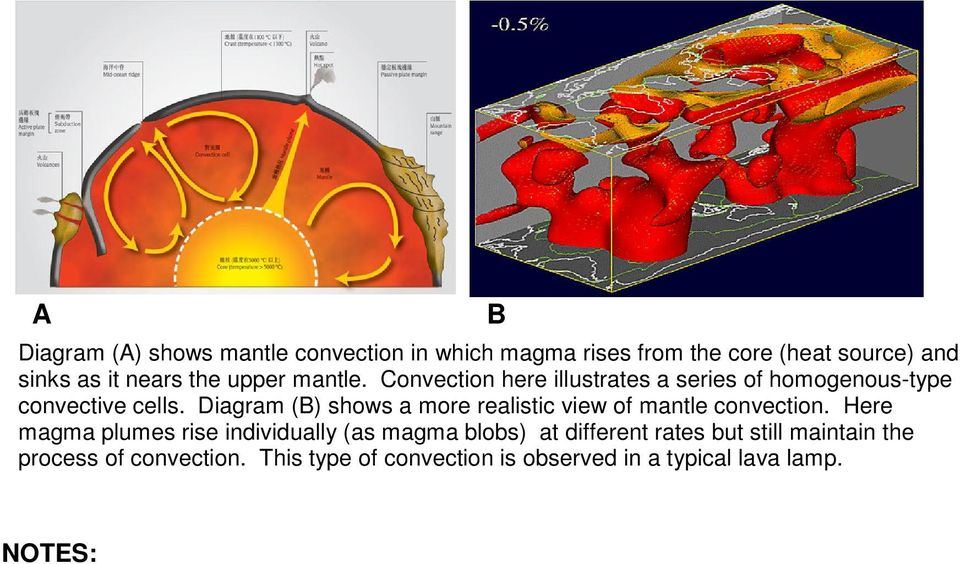 Diagram () shows a more realistic view of mantle convection.