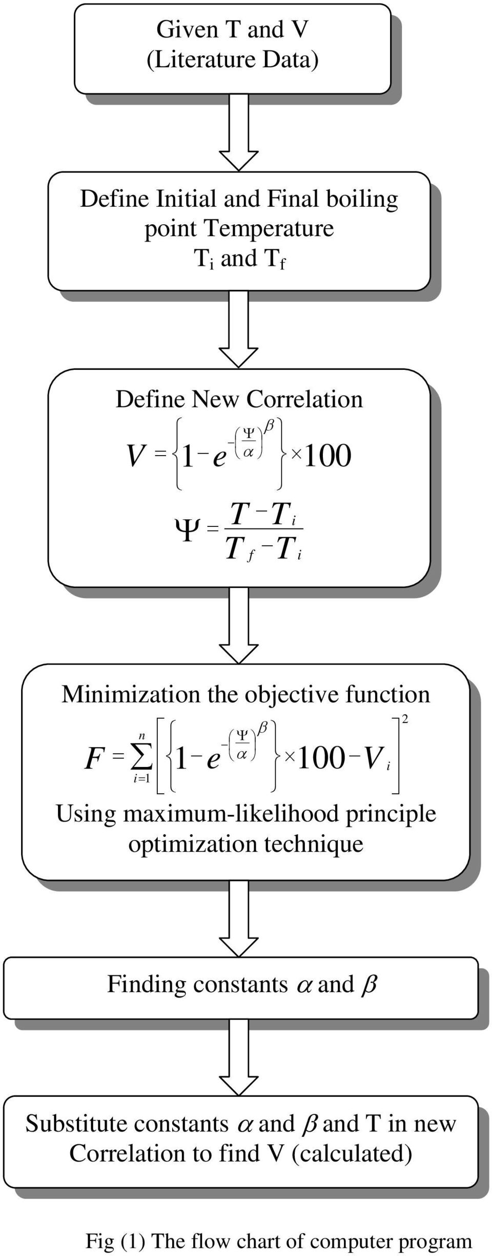 100 V i Using maximum-likelihood principle optimization technique β 2 Finding constants α and β