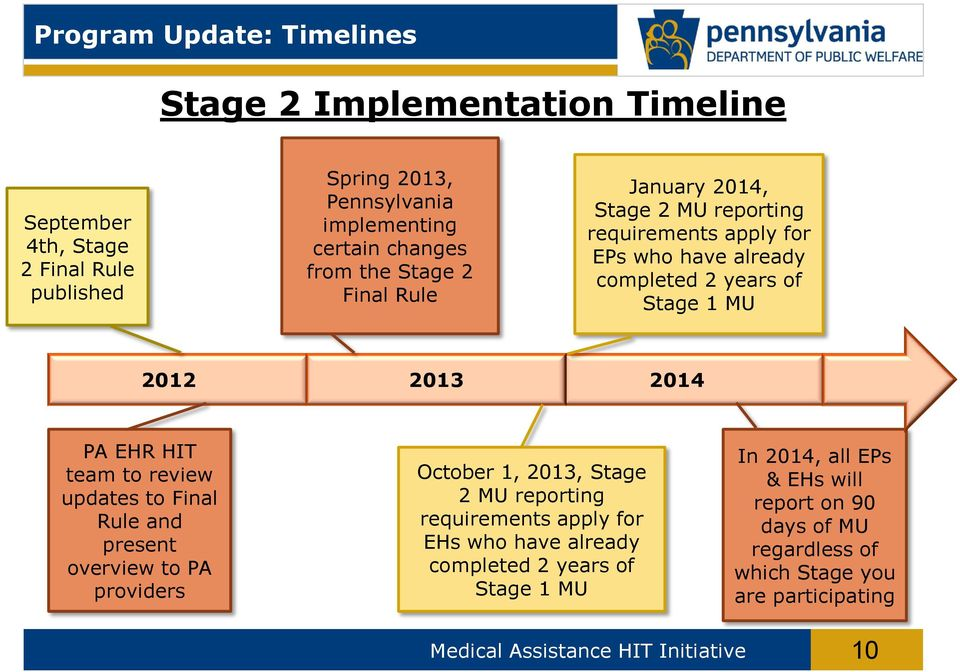 team to review updates to Final Rule and present overview to PA providers October 1, 2013, Stage 2 MU reporting requirements apply for EHs who have already