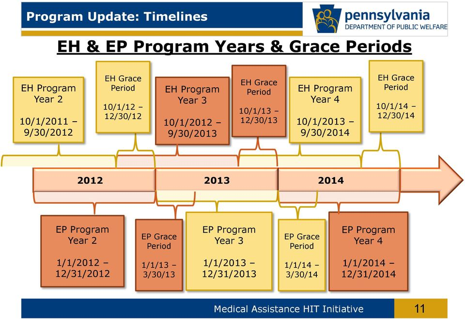Grace Period 10/1/14 12/30/14 2012 2013 2014 EP Program Year 2 EP Grace Period EP Program Year 3 EP Grace Period EP Program