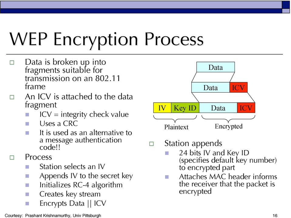 ! Process Station selects an IV Appends IV to the secret key Initializes RC-4 algorithm Creates key stream Encrypts Data ICV IV Key ID Plaintext Data Data
