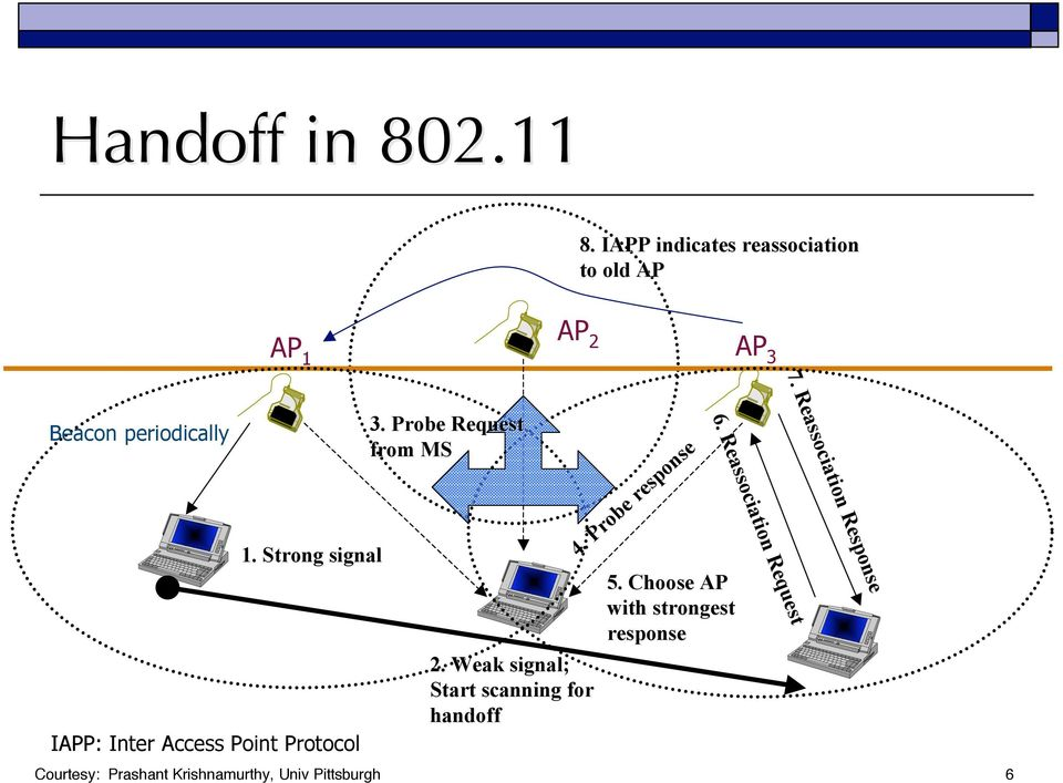 Strong signal IAPP: Inter Access Point Protocol 3. Probe Request from MS 2.